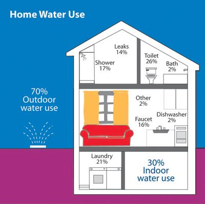 Home water use